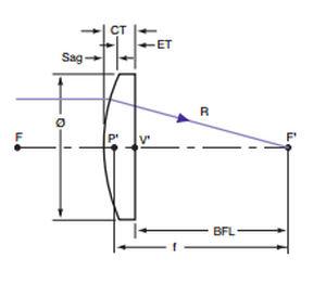 06d17789a7 Lente plano convexo / de sílice / UV - EALING