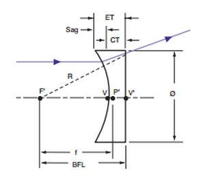 09e65525ea Lente plano cóncava / de sílice / UV - EALING