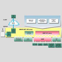 Software servidor OPC / de red