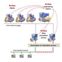 Software de gestión de proyectos / centralizado