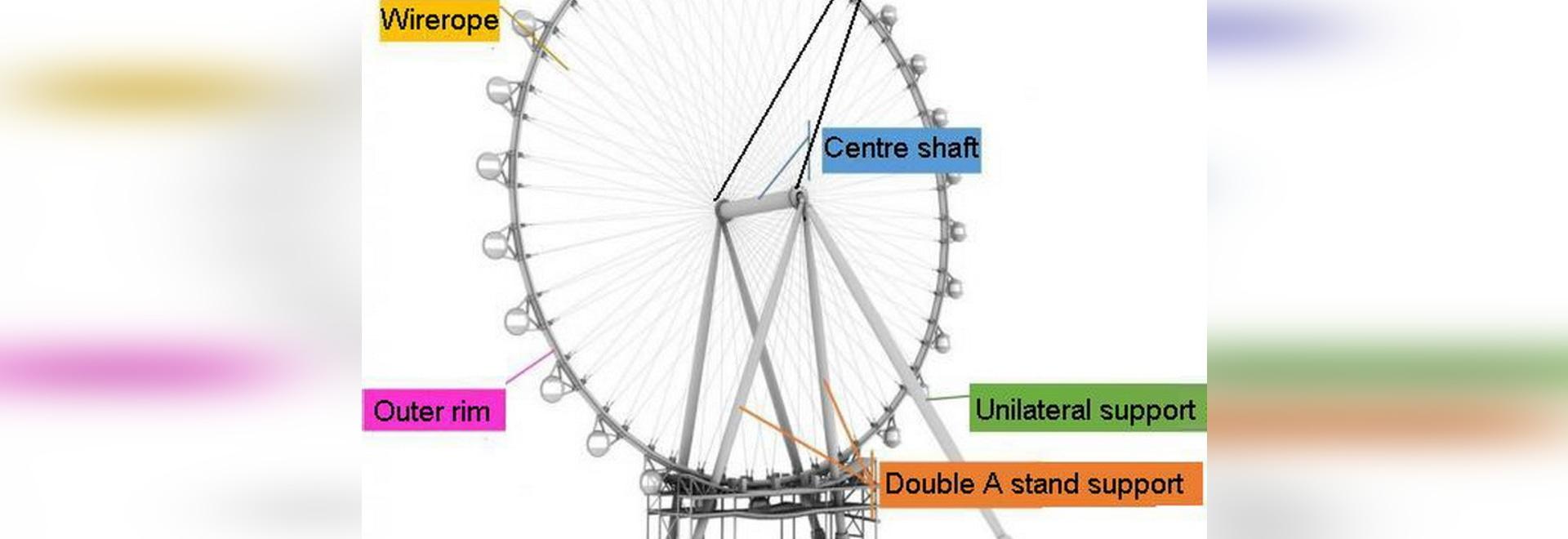 Rodillo más alto de Ferris del mundo el rueda-alto