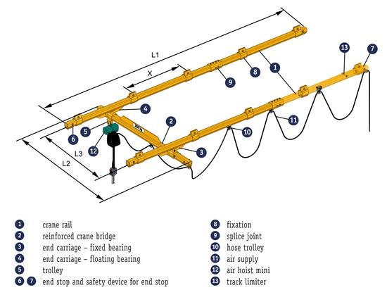 Sistema ligero versátil de la grúa de J D Neuhaus que incorpora seguridad de ATEX hasta la zona 2/22