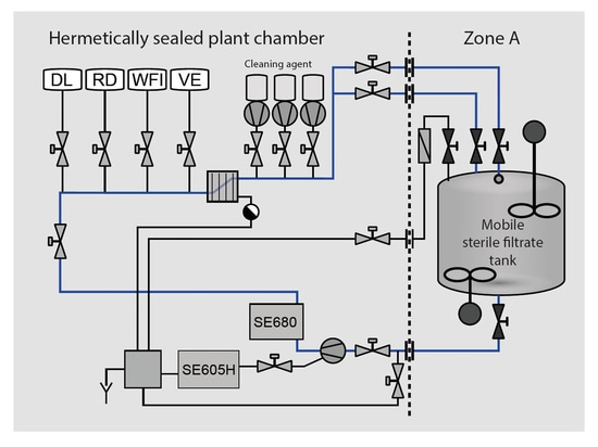 Planta de CIP/SIP