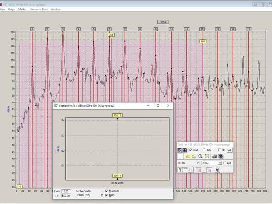 Espectros de la vibración en el DB