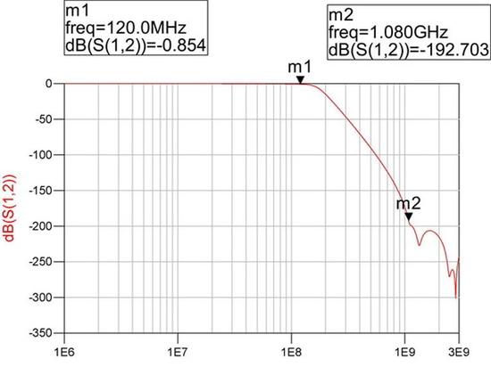 el diseño real del filtro de la reconstrucción con cae a partir 120 megaciclos a 1,08 gigahertz.