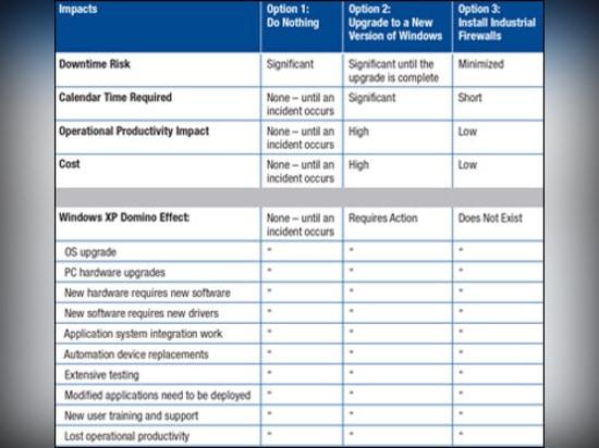 Una comparación de las opciones para asegurar usos industriales después del FOE de Windows XP.