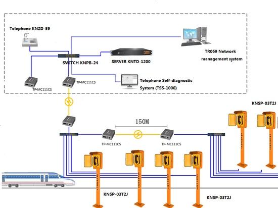 Solución óptica de las telecomunicaciones de la fibra para la llamada de emergencia de la carretera