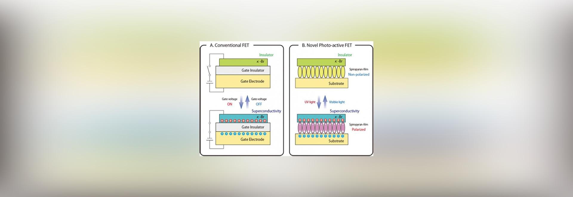 Este gráfico demuestra las configuraciones del FET convencional (a) y del FET foto-activo nuevo (b). Instituto del © del crédito para la ciencia molecular