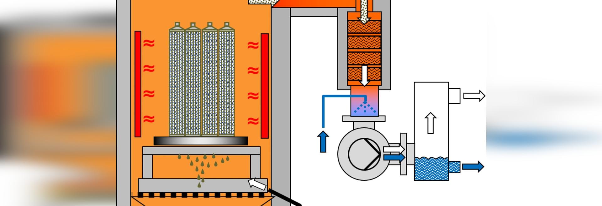 Principio de funcionamiento del sistema de pirólisis por vacío térmico VACUCLEAN de Schwing Technologies