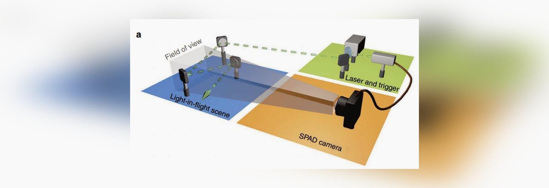 Un pulso del laser está reflejando de los espejos múltiples, pasando tres veces a través del campo visual de la cámara de SPAD (35 35 cm2s). El mismo laser se utiliza para crear un disparador envia...