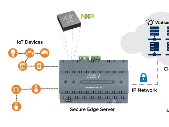 Cohortes Demo End-to-End IIoT Security
