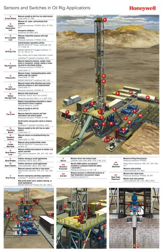 Honeywell Sensors and Switches for Oil and Gas