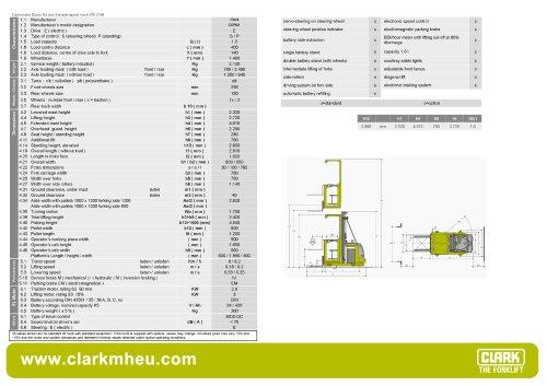 Specification sheet CLARK C OP 02