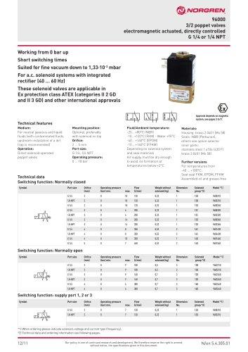 direct solenoid valve
