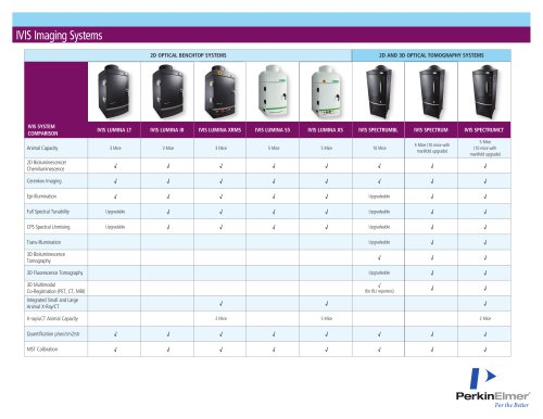 IVIS Imaging Systems