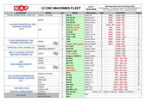 MACHINES FLEET
