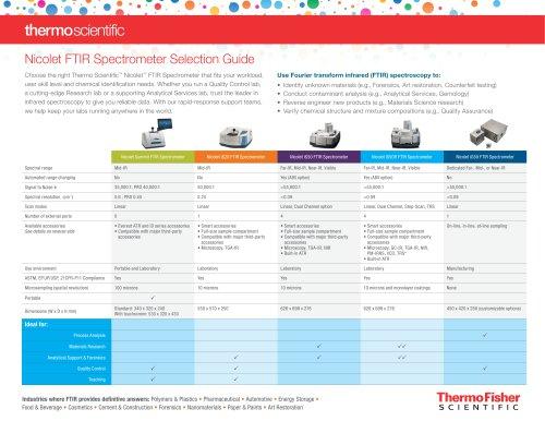 Nicolet FTIR Spectrometer Selection Guide