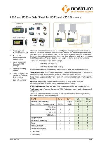 R300 Series Indicators