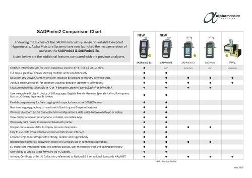 SADPmini2 Comparison Chart