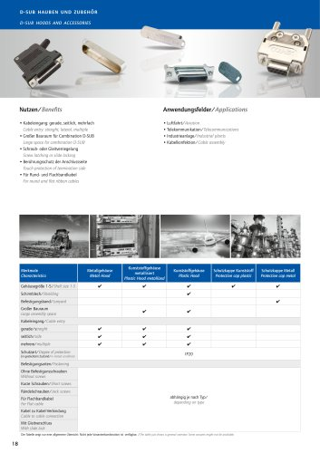 Product overview hoods