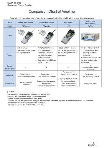 Comparison Chart of Amplifier