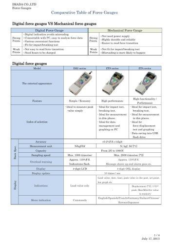 Digital force gauges VS Mechanical force gauges