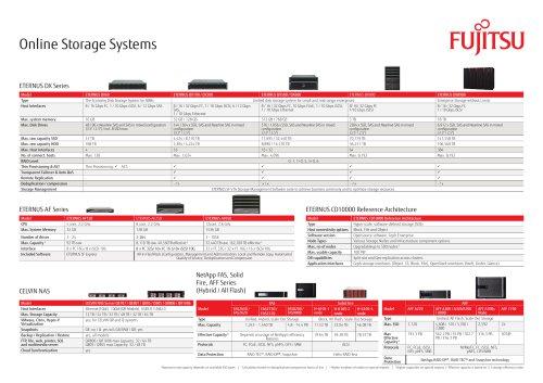 Online Storage Systems