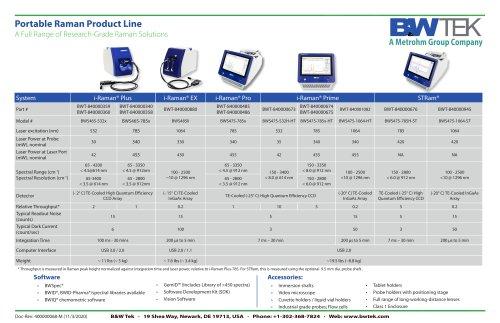 B&W Tek Portable Raman Product Line Chart