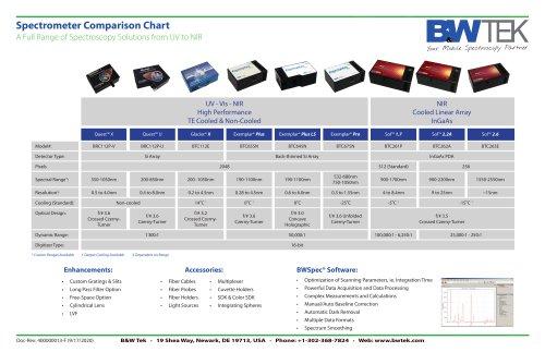 B&W Tek Spectrometer Product Line Chart