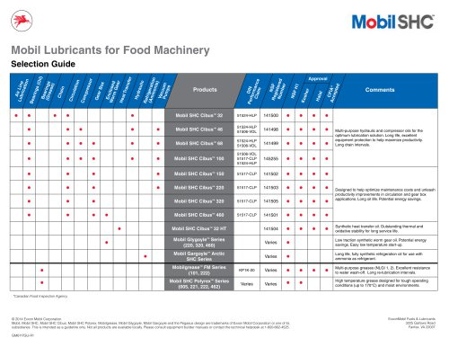 Mobil Lubricants for Food Machinery