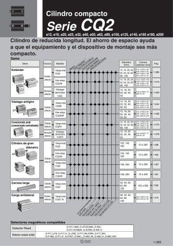 Cilindro compacto Serie CQ2