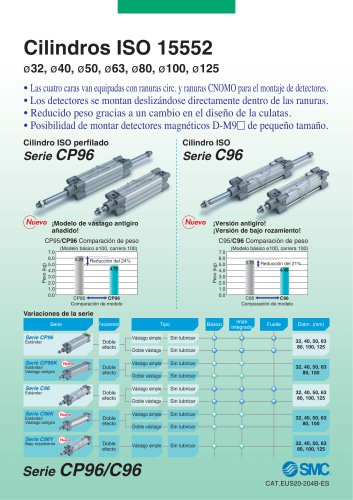 CP96-C96-B