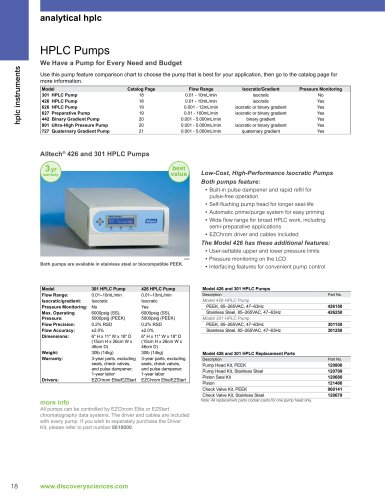 pump for HPLC chromatography